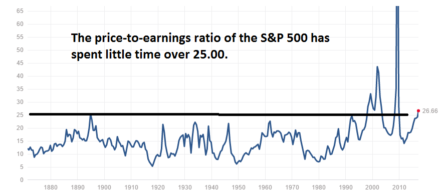S&P 500 price to earnings ratio
