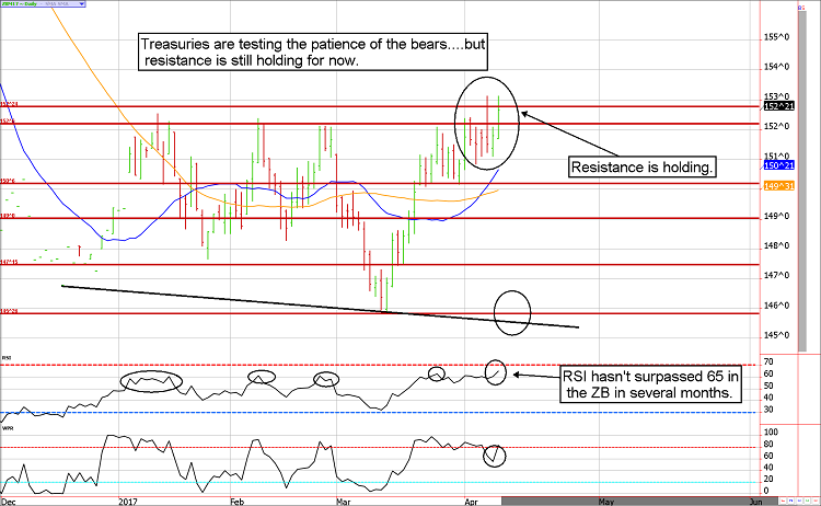 zb futures technical analysis