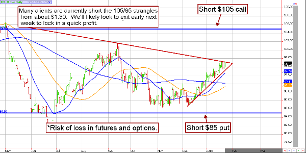 Crude Oil Short Option Strangles